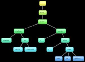 sistemas_de_archivos2